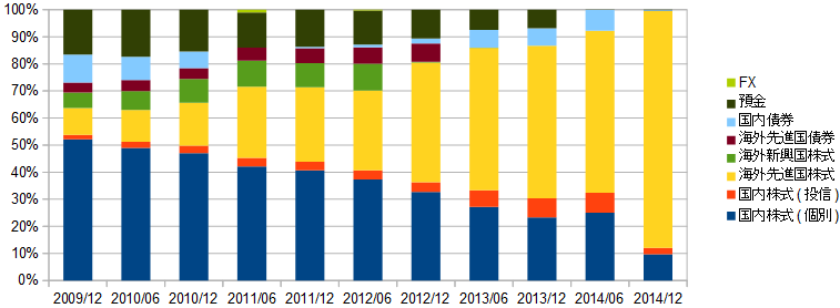 資産推移_201412_割合.png